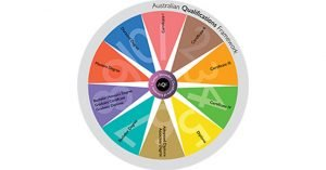 australian qualifications framework nationally recognised courses
